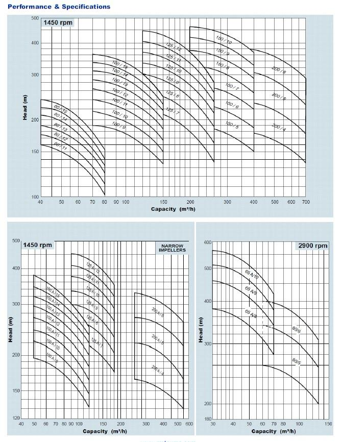 Multistage water pump performance Curve